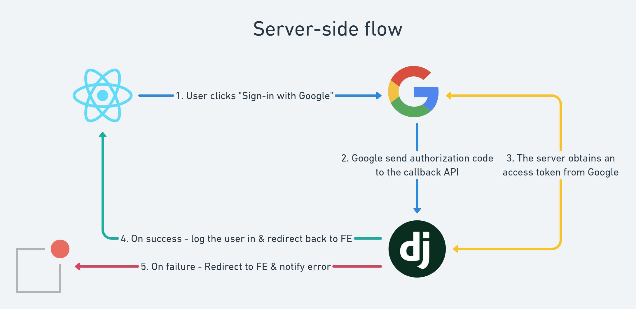 Google OAuth2 Server-side Flow diagram