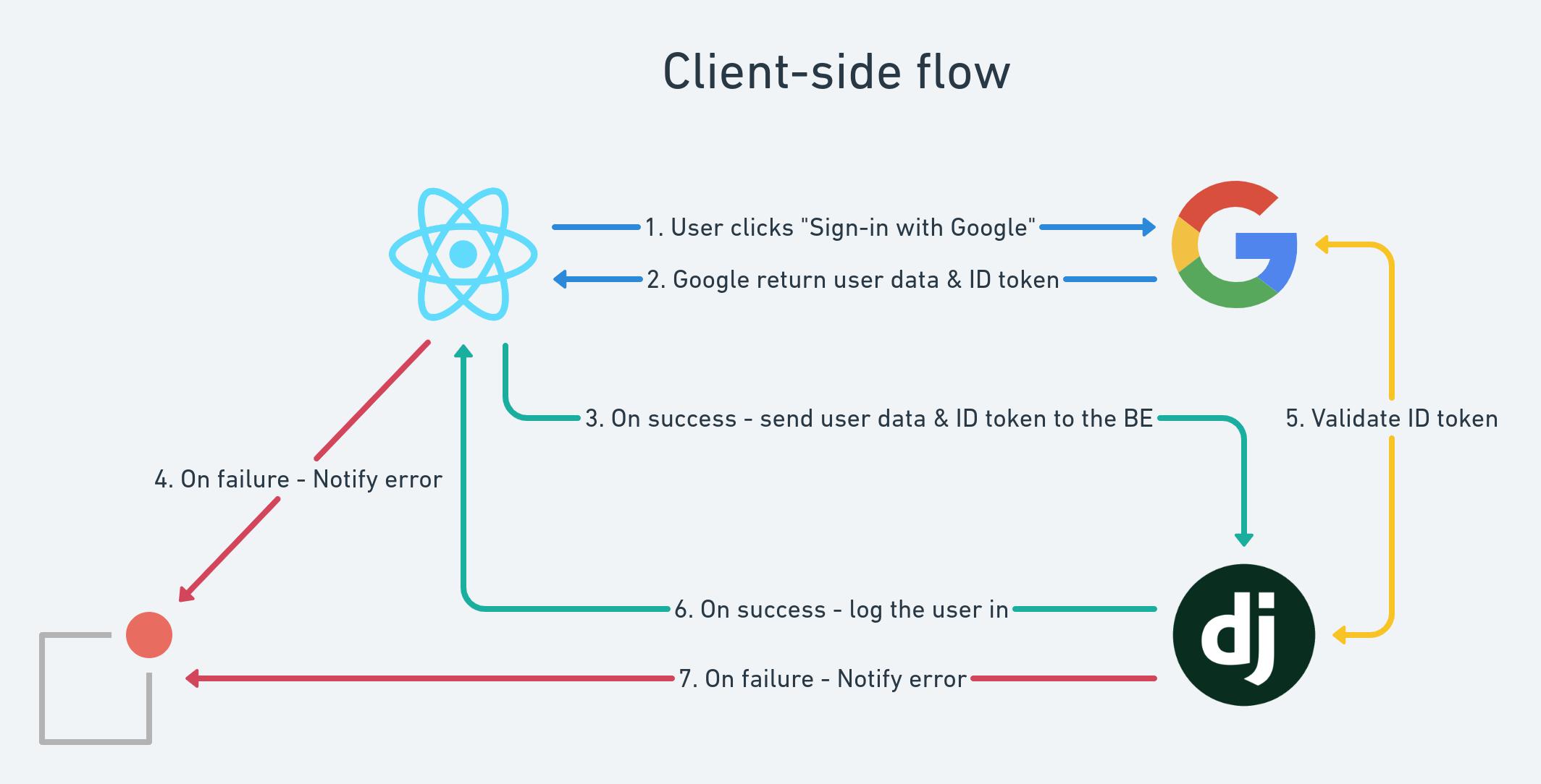 Google OAuth2 Client-side Flow diagram